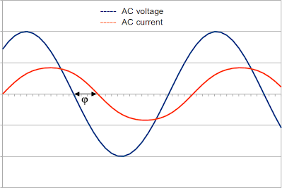 AC signals and phases