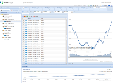 GroveStreams Component view. Lagarto-MAX pushes a single data stream per component